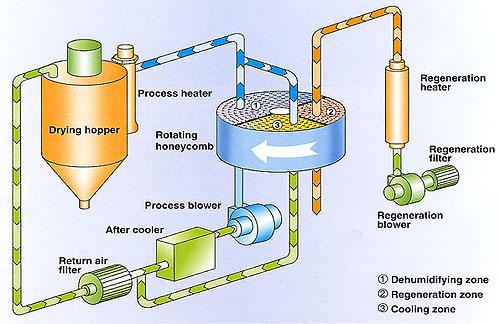 Sơ đồ cấu tạo của máy hút ẩm dùng roto Fujie