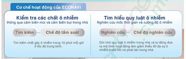 cơ chế hoạt động của ECONAVI