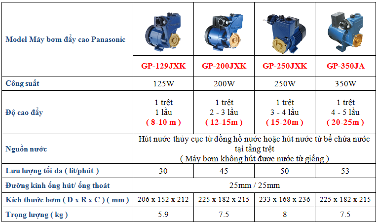 Máy bơm nước Panasonic GP-200JXK-SV5