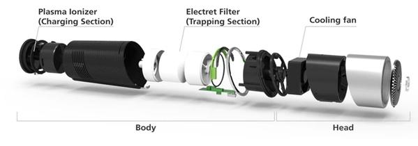 Máy lọc không khí cho xe hơi FujiE AP100
