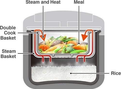 Chế độ nấu Double Cook thông minh trên nồi cơm điện tử Hitachi RZ-D10WFY