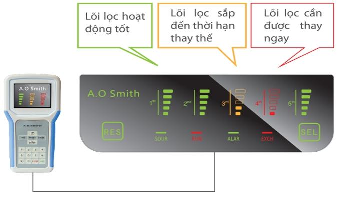 Máy lọc nước A.O.Smith AR75-A-S-H1 kiểm soát điện tử